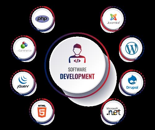 Software Development Company|Software Development Services-Noetic